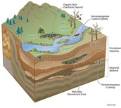 Surface and Subsurface and their differences