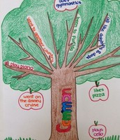 4th Grade Mind Map