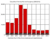 Graph of Casualties
