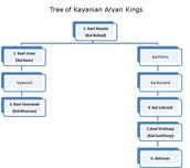 Kayanian Aryan Dynasty: Pre-Indian