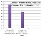Anorexia in females