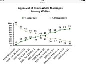Approval of Black-White Marriages Among Whites