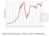 Saudi Arabia's oil production 1950-2012