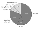 Petrolium Products Pie Chart