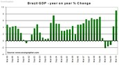 Economy-Brazil