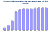 Canada's population growth since Cofederation