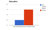 Education Comparsion
