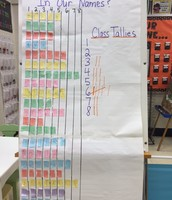 We charted the number of letters in our names and tallied the results!
