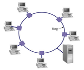 Ring Topology.