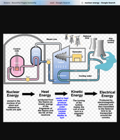 Nuclear power plant and how it works