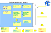 End-User Training Development