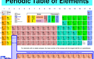 Elements and Compouds