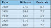 Birth and Death rates as of 2010