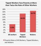 Tipped Workers Facing Poverty