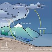 This is how conduction occurs during the water cycle