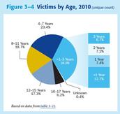 Age Statistics on Child Abuse