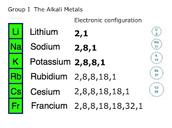 Group: Alkali Metals