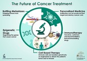 What is the future for cancer?