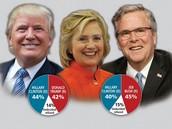 Democratic vs. Republican