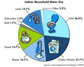 How much water people use today: