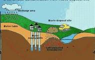 Ground water flow pollution