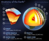 The Earth's Mechanical Layers