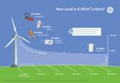 How loud is a wind turbine?