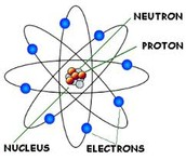 What are Atoms????