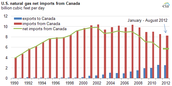 U.s. and Canada's natural gas imports