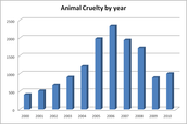 Animal abuse over the years