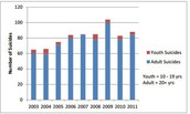 suicides from 2003-2011