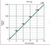 Chart and Scenario