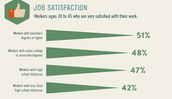 Education Impacts Job Satisfaction