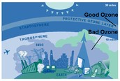 """What causes """"bad"""" ozone?"""