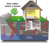 How Radon Enter your house.