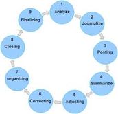 Learn how the Accounting Cycle Works