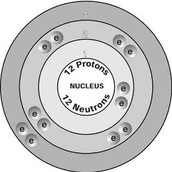Magnesium Isotope