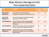 5 Leadership Styles