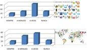 Importancia de las Redes Sociales en ámbito educativo y social.