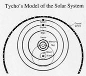 Tycho Brache's Model of the solar system