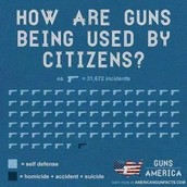 Guns are way more likely to save lives than to take them.