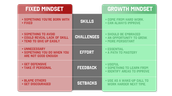Growth Mindset - The Lessons