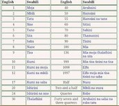 These are some English words in Swahili