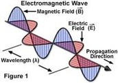 How are mechanical waves and EM waves different?