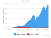 North Korean are 40x poorer than their southern neighbors