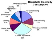 Chart on Electricity