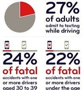 77% of teens say that adults tell them not to text and drive but 27% admit they were texting while driving