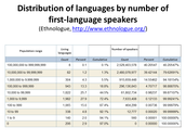Distribution of Languages by Number of First-Language Speakers