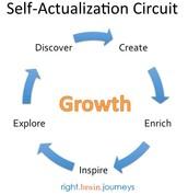 Self actualization