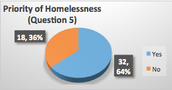 Priority of Homlessness
